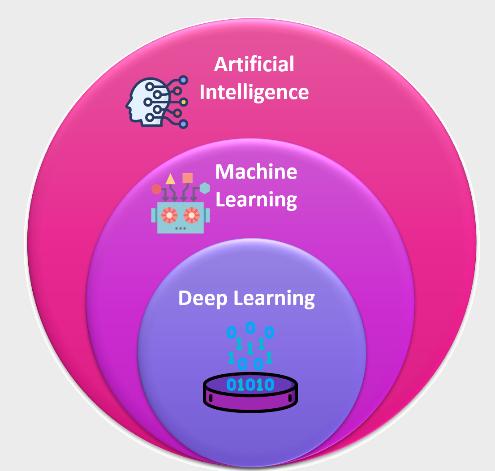 AI vs ML vs DP