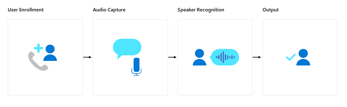Cognitive Services: Speaker Recognition